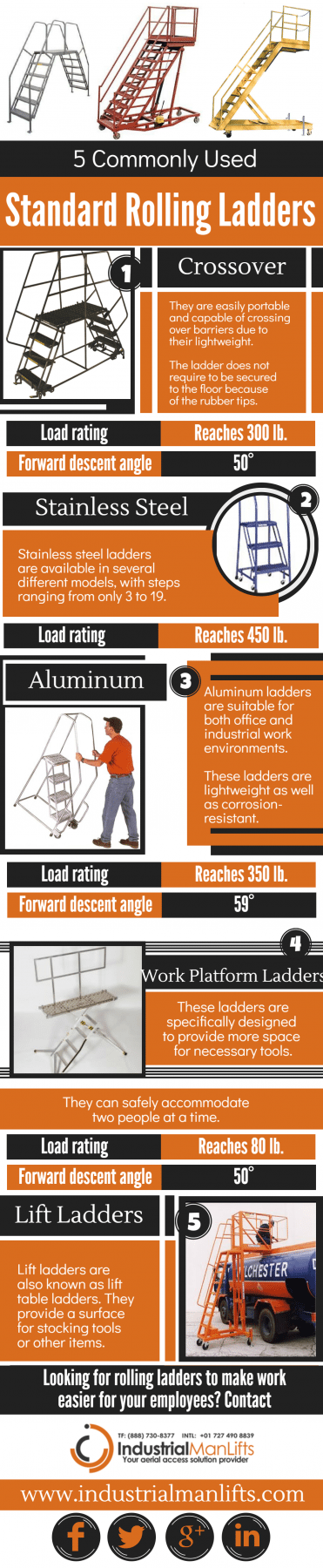 5 Commonly Used Standard Rolling Ladders - Infographic