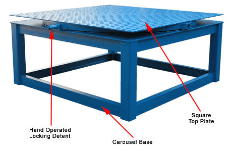 Manual Carousels