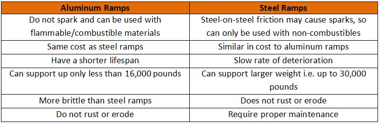 Aluminum vs. Steel – Choosing the Right Yard Ramp