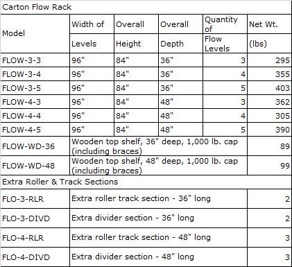 carton flow rack 1