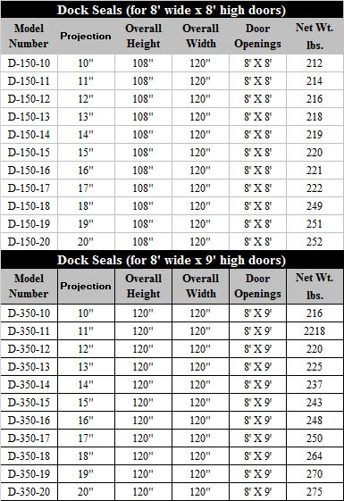 dock seals 1